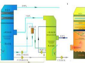 超低排放技术—高效除尘的湿法脱硫技术